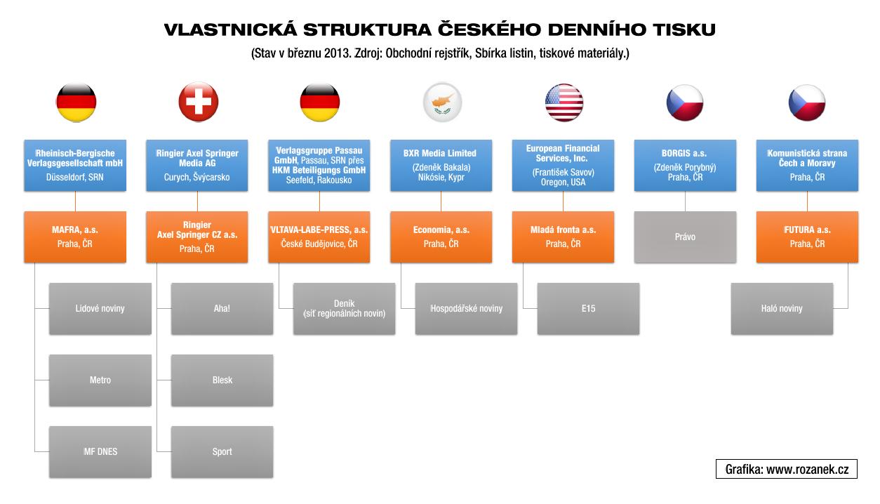Majitelé českých novin